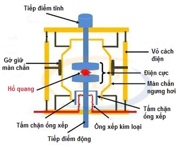 Mô tả cấu tạo của máy cắt chân không VCB