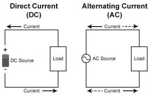 Mô tả dòng điện xoay chiều AC và dòng điện một chiều DC